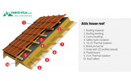 Attic house roof